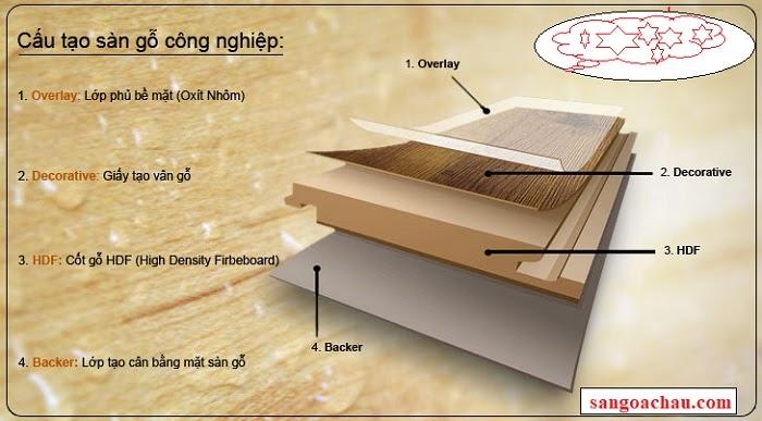 Sàn gỗ công nghiệp loại nào tốt rẻ
